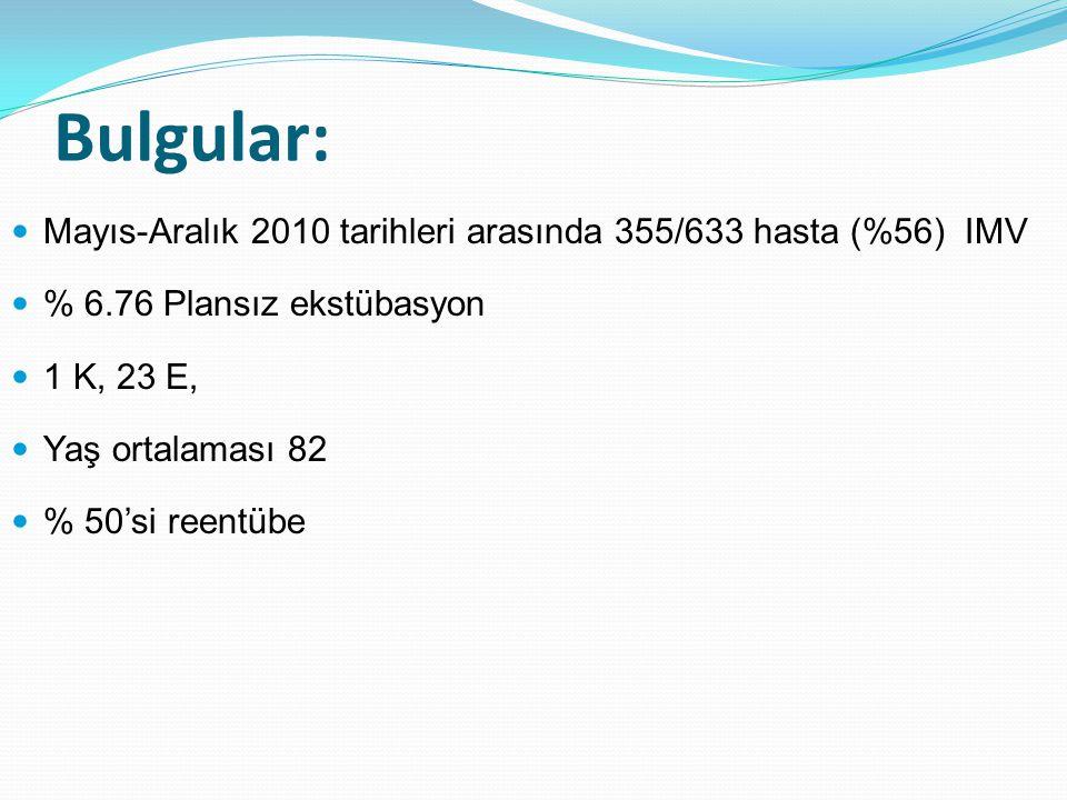 Karşılaştırmalı analiz Mann Whitney U ve ki-kare Re-entübeNon Re-entübep Yaş 79 (74 -81)62 (56 -76)0.044 APACHE II 27 (26 -31)23 (18 -27)0.03 pH 7.26 (7.19 -7.32)7.35 (7.33 – 7.41)0.008 VİP (+) 7/122/120.035 Weaning 1/128/120.003 Sedasyon 2/12 1 Mesai dışı 7/126/120.68 NIMV 12/1211/120.3 Mortalite 11/121/120.0001