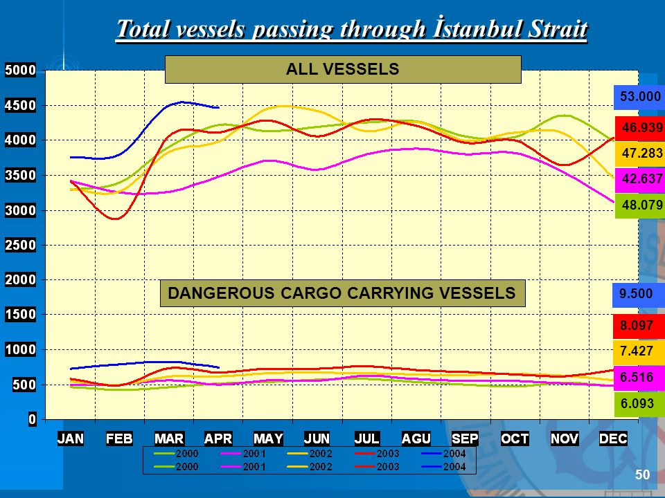 Total vessels passing through İstanbul Strait 46.939 47.283 42.637 48.079 53.000 9.500 8.097 7.427 6.516 6.093 DANGEROUS CARGO CARRYING VESSELS ALL VESSELS 50