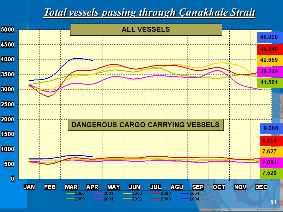 7.529 7.064 7.627 8.114 9.000 41.561 39.249 42.669 42.648 46.000 Total vessels passing through Çanakkale Strait ALL VESSELS DANGEROUS CARGO CARRYING V
