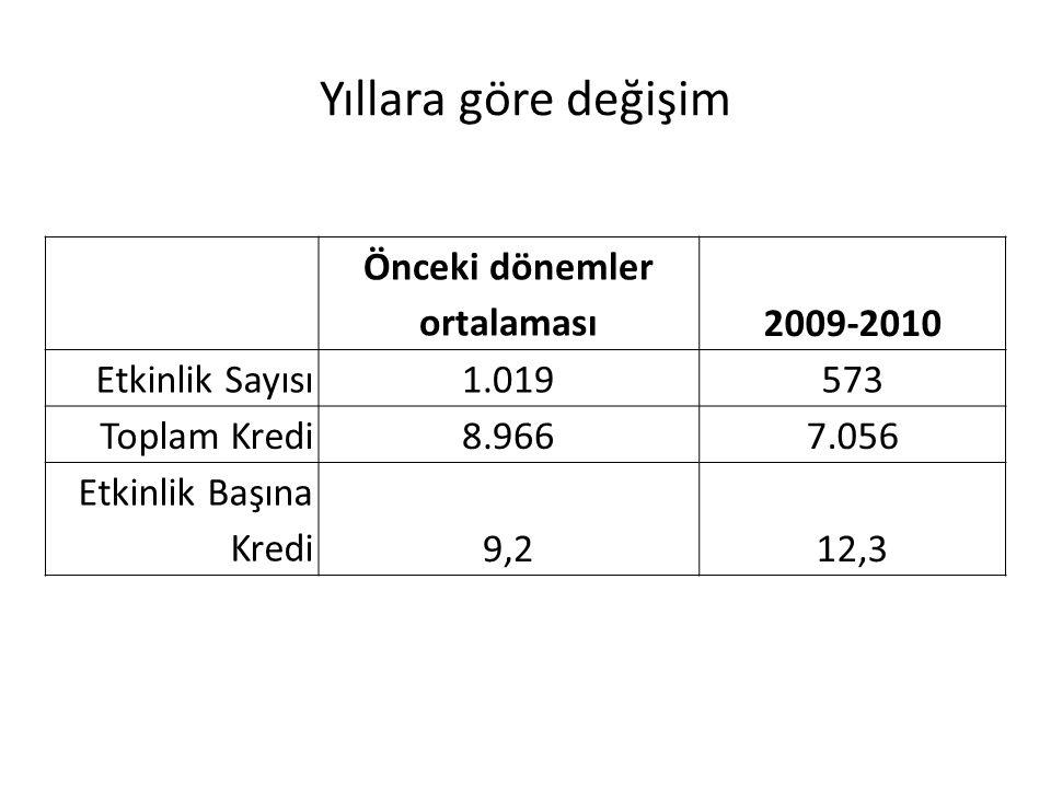Yıllara göre değişim Önceki dönemler ortalaması2009-2010 Etkinlik Sayısı1.019573 Toplam Kredi8.9667.056 Etkinlik Başına Kredi9,212,3