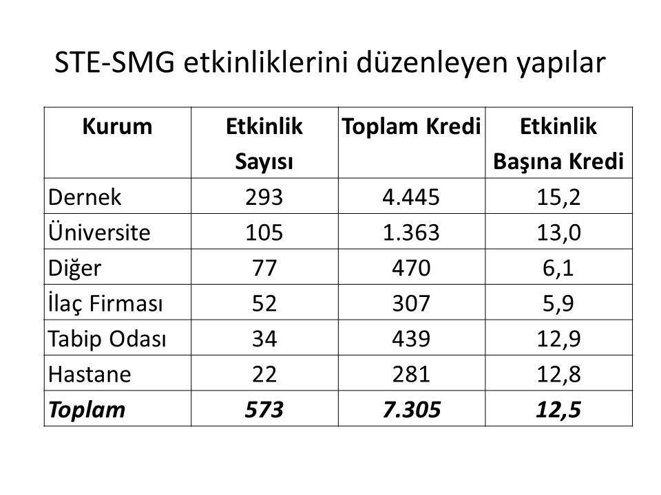 STE-SMG etkinliklerini düzenleyen yapılar Kurum Etkinlik Sayısı Toplam Kredi Etkinlik Başına Kredi Dernek2934.44515,2 Üniversite1051.36313,0 Diğer7747