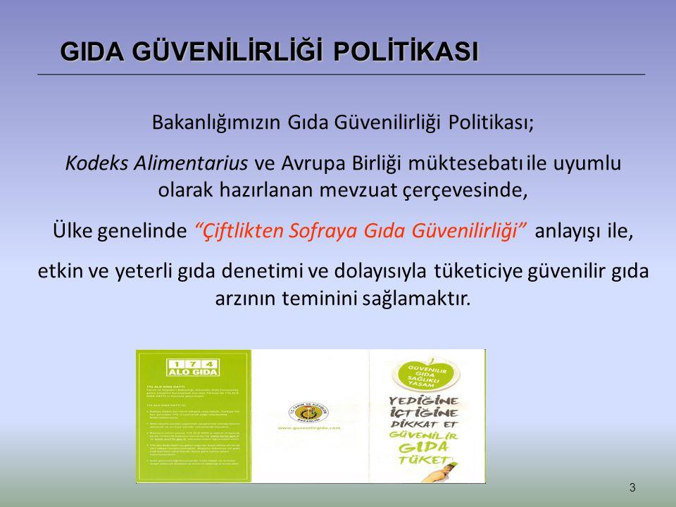 3 GIDA GÜVENİLİRLİĞİ POLİTİKASI Bakanlığımızın Gıda Güvenilirliği Politikası; Kodeks Alimentarius ve Avrupa Birliği müktesebatı ile uyumlu olarak hazı