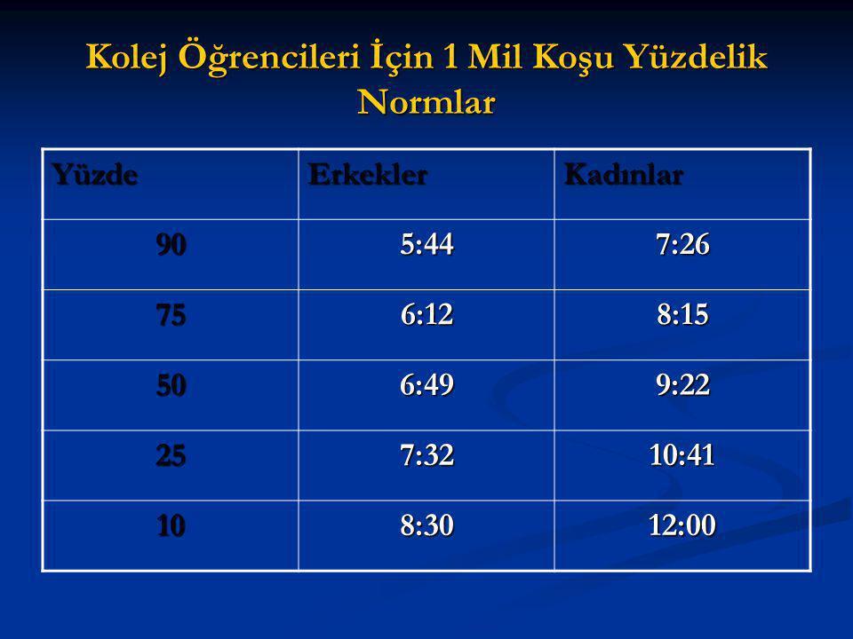 Kolej Öğrencileri İçin 1 Mil Koşu Yüzdelik Normlar YüzdeErkeklerKadınlar 905:447:26 756:128:15 506:499:22 257:3210:41 108:3012:00