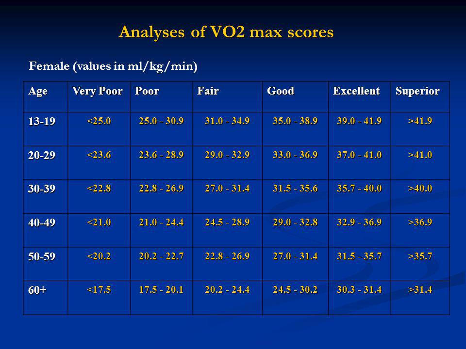 Analyses of VO2 max scores Age Very Poor PoorFairGoodExcellentSuperior 13-19<25.0 25.0 - 30.9 31.0 - 34.9 35.0 - 38.9 39.0 - 41.9 >41.9 20-29<23.6 23.6 - 28.9 29.0 - 32.9 33.0 - 36.9 37.0 - 41.0 >41.0 30-39<22.8 22.8 - 26.9 27.0 - 31.4 31.5 - 35.6 35.7 - 40.0 >40.0 40-49<21.0 21.0 - 24.4 24.5 - 28.9 29.0 - 32.8 32.9 - 36.9 >36.9 50-59<20.2 20.2 - 22.7 22.8 - 26.9 27.0 - 31.4 31.5 - 35.7 >35.7 60+<17.5 17.5 - 20.1 20.2 - 24.4 24.5 - 30.2 30.3 - 31.4 >31.4 Female (values in ml/kg/min)