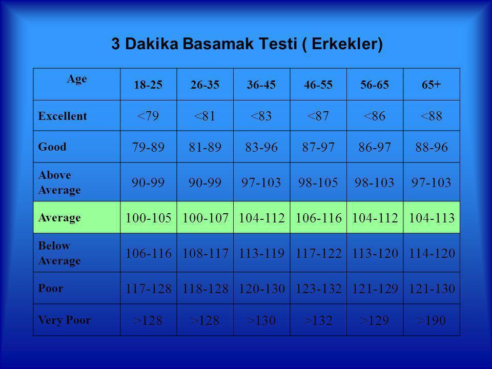 3 Dakika Basamak Testi (Kadınlar) Age 18-2526-3536-4546-5556-6565+ Excellent<85<88<90<94<95<90 Good85-9888-8990-10294-10495-10490-102 Above Average 99-108100-111103-110105-115105-112103-115 Average109-117112-119111-118116-120113-118116-122 Below Average 118-126120-126119-128121-129119-128123-128 Poor127-140127-138129-140127-135129-139129-134 Very Poor>128>138>140>135>139<134