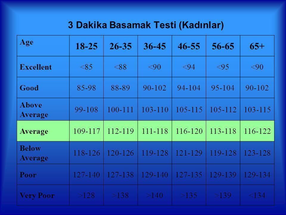 3 Dakika Basamak Testi (Kadınlar) Age 18-2526-3536-4546-5556-6565+ Excellent<85<88<90<94<95<90 Good85-9888-8990-10294-10495-10490-102 Above Average 99