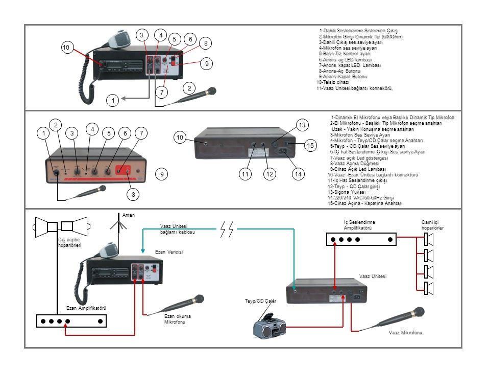 1 2 34 56 7 8 9 10 1 2 3 4 567 8 9 10 10 11 11 12 12 13 13 14 14 15 15 1-Dahili Seslendirme Sistemine Çıkış 1-Dahili Seslendirme Sistemine Çıkış 2-Mikrofon Girişi Dinamik Tip (600Ohm) 2-Mikrofon Girişi Dinamik Tip (600Ohm) 3-Dahili Çıkış ses seviye ayarı 3-Dahili Çıkış ses seviye ayarı 4-Mikrofon ses seviye ayarı 4-Mikrofon ses seviye ayarı 5-Bass-Tiz Kontrol ayarı 5-Bass-Tiz Kontrol ayarı 6-Anons aç LED lambası 6-Anons aç LED lambası 7-Anons kapat LED Lambası 7-Anons kapat LED Lambası 8-Anons-Aç Butonu 8-Anons-Aç Butonu 9-Anons-Kapat Butonu 9-Anons-Kapat Butonu 10-Telsiz cihazı 11-Vaaz Ünitesi bağlantı konnekörü, 1-Dinamik El Mikrofonu veya Başlıklı Dinamik Tip Mikrofon 1-Dinamik El Mikrofonu veya Başlıklı Dinamik Tip Mikrofon 2-El Mikrofonu - Başlıklı Tip Mikrofon seçme anahtarı 2-El Mikrofonu - Başlıklı Tip Mikrofon seçme anahtarı Uzak - Yakın Konuşma seçme anahtarı Uzak - Yakın Konuşma seçme anahtarı 3-Mikrofon Ses Seviye Ayarı 3-Mikrofon Ses Seviye Ayarı 4-Mikrofon - Teyp/CD Çalar seçme Anahtarı 4-Mikrofon - Teyp/CD Çalar seçme Anahtarı 5-Teyp - CD Çalar Ses seviye ayarı 5-Teyp - CD Çalar Ses seviye ayarı 6-İÇ hat Seslendirme Çıkışı Ses seviye Ayarı 6-İÇ hat Seslendirme Çıkışı Ses seviye Ayarı 7-Vaaz açık Led göstergesi 7-Vaaz açık Led göstergesi 8-Vaaz Açma Düğmesi 8-Vaaz Açma Düğmesi 9-Cihaz Açık Led Lambası 9-Cihaz Açık Led Lambası 10-Vaaz -Ezan Ünitesi bağlantı konnektörü 11-İç Hat Seslendirme çıkışı 12-Teyp - CD Çalar girişi 13-Sigorta Yuvası 14-220/240 VAC/50-60Hz Girişi 15-Cihaz Açma - Kapatma Anahtarı Ezan Amplifikatörü Dış cephe hoparlörleri Ezan Vericisi Ezan okuma Mikrofonu Anten Vaaz Ünitesi bağlantı kablosu Teyp/CD Çalar Vaaz Ünitesi Vaaz Mikrofonu İç Seslendirme Amplifikatörü Cami içi hoparlörler