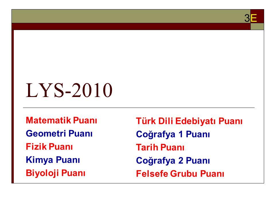 LYS-2010 Matematik Puanı Geometri Puanı Fizik Puanı Kimya Puanı Biyoloji Puanı 3E3E Türk Dili Edebiyatı Puanı Coğrafya 1 Puanı Tarih Puanı Coğrafya 2 Puanı Felsefe Grubu Puanı