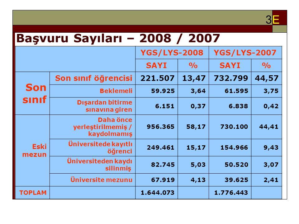 3E3E YGS/LYS-2008YGS/LYS-2007 SAYI% % Son sınıf Son sınıf öğrencisi221.50713,47732.79944,57 Beklemeli59.9253,6461.5953,75 Dışardan bitirme sınavına giren 6.1510,376.8380,42 Eski mezun Daha önce yerleştirilmemiş / kaydolmamış 956.36558,17730.10044,41 Üniversitede kayıtlı öğrenci 249.46115,17154.9669,43 Üniversiteden kaydı silinmiş 82.7455,0350.5203,07 Üniversite mezunu67.9194,1339.6252,41 TOPLAM 1.644.073 1.776.443 Başvuru Sayıları – 2008 / 2007