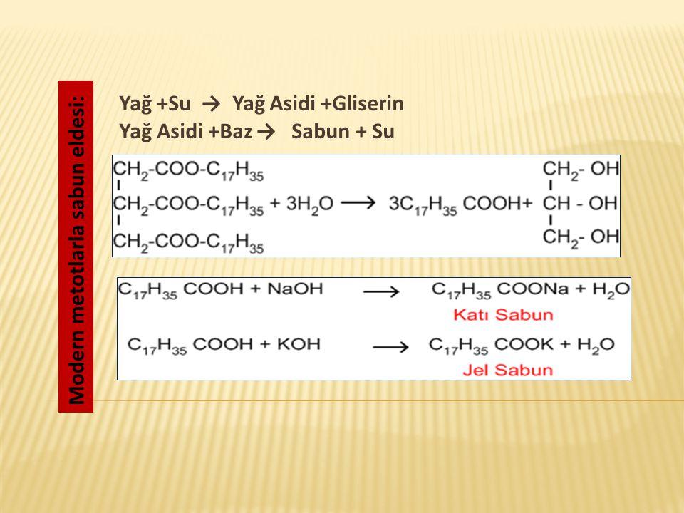 Modern metotlarla sabun eldesi: Yağ +Su → Yağ Asidi +Gliserin Yağ Asidi +Baz→ Sabun + Su