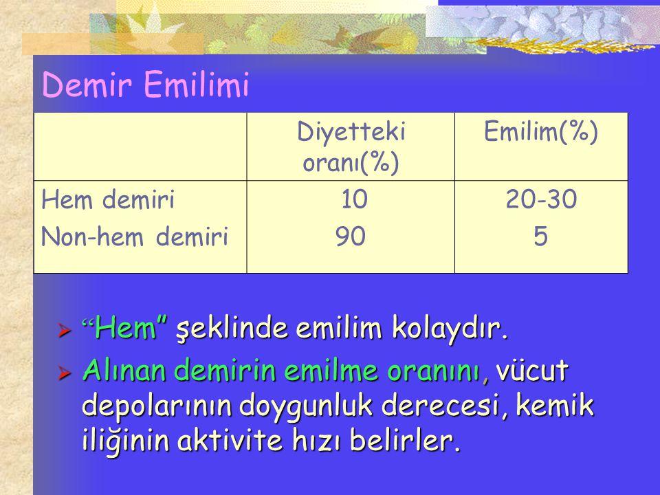 """Demir Emilimi Diyetteki oranı(%) Emilim(%) Hem demiri Non-hem demiri 10 90 20-30 5  """" Hem"""" şeklinde emilim kolaydır.  Alınan demirin emilme oranını,"""