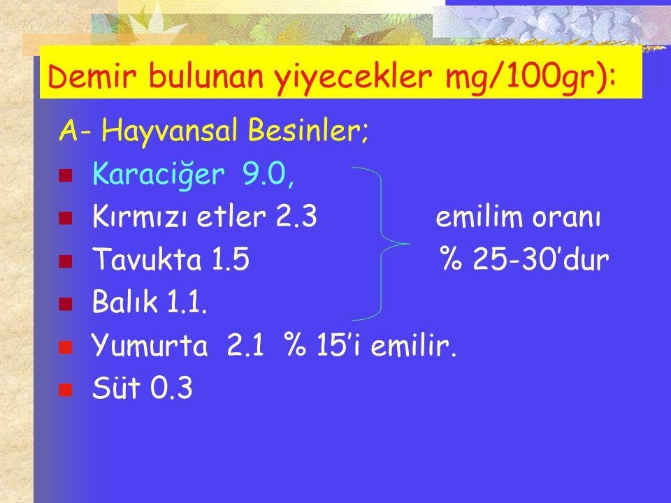D emir bulunan yiyecekler mg/100gr): A- Hayvansal Besinler; Karaciğer 9.0, Kırmızı etler 2.3 emilim oranı Tavukta 1.5 % 25-30'dur Balık 1.1. Yumurta 2