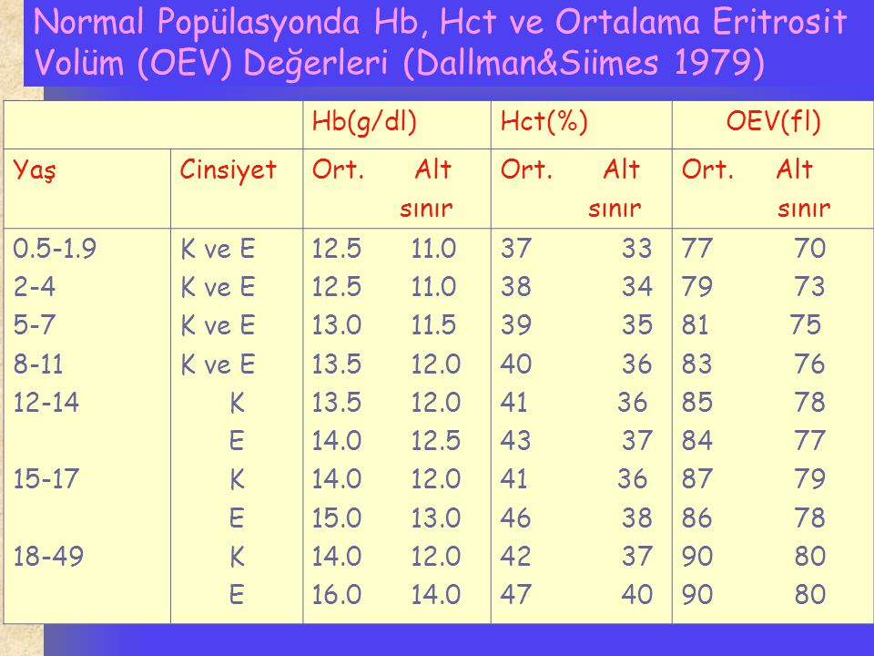 Anemi Kriterleri: Normal Anemi Hemoglobin(g/dl) Yeni doğan 18 - 6 ay-5 yaş 12 11 6 yaş ve üstü 13 12 Yetişkin Erkek 15-16 13 Yetişkin Kadın 13-15 12 Gebe 12 11 Hematokrit Yetişkin Erkek 39-51 <39 Yetişkin Kadın 36-48 <36