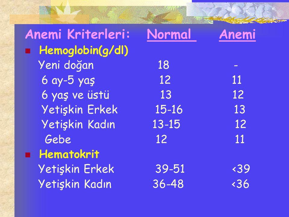 Anemi Kriterleri: Normal Anemi Hemoglobin(g/dl) Yeni doğan 18 - 6 ay-5 yaş 12 11 6 yaş ve üstü 13 12 Yetişkin Erkek 15-16 13 Yetişkin Kadın 13-15 12 G