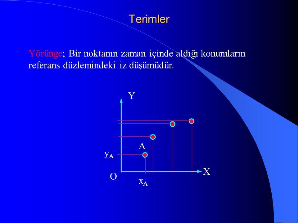 Terimler Yörünge; Bir noktanın zaman içinde aldığı konumların referans düzlemindeki iz düşümüdür. A xAxA yAyA X Y O