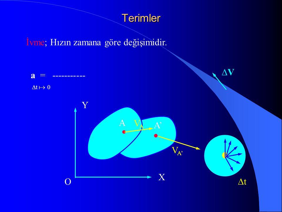 Bir noktanın Kinematiği P x y X Y O P ref O   NOT: Açının işareti, saatin dönme yönünün tersi her zaman pozitif olarak alınacaktır.