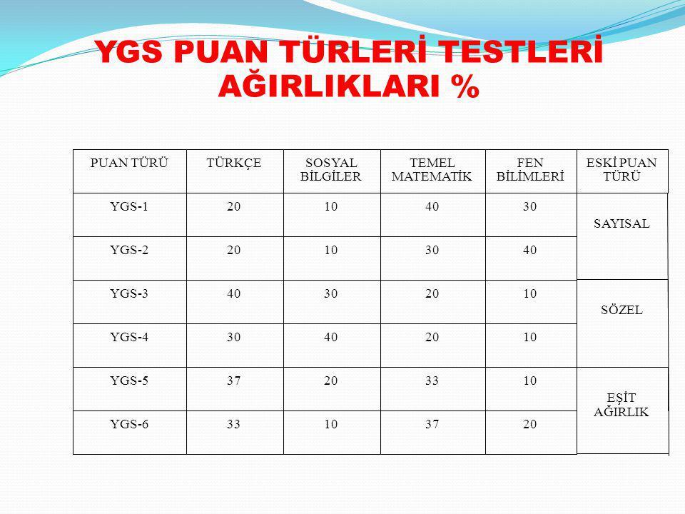 YGS PUAN TÜRLERİ TESTLERİ AĞIRLIKLARI %