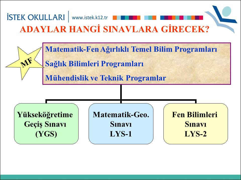 ADAYLAR HANGİ SINAVLARA GİRECEK? Yükseköğretime Geçiş Sınavı (YGS) Matematik-Geo. Sınavı LYS-1 Fen Bilimleri Sınavı LYS-2 Matematik-Fen Ağırlıklı Teme