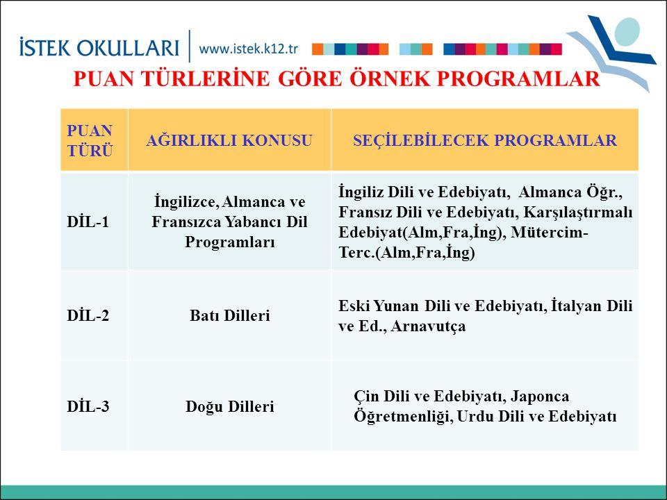 PUAN TÜRLERİNE GÖRE ÖRNEK PROGRAMLAR PUAN TÜRÜ AĞIRLIKLI KONUSUSEÇİLEBİLECEK PROGRAMLAR DİL-1 İngilizce, Almanca ve Fransızca Yabancı Dil Programları