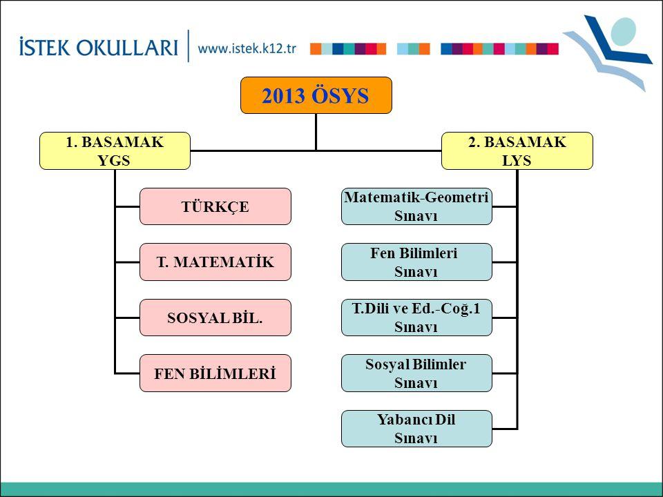 2013 ÖSYS 1. BASAMAK YGS 2. BASAMAK LYS Matematik-Geometri Sınavı Sosyal Bilimler Sınavı T.Dili ve Ed.-Coğ.1 Sınavı Fen Bilimleri Sınavı TÜRKÇE T. MAT