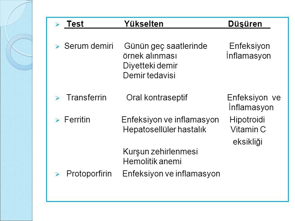  Test Yükselten Düşüren  Serum demiri Günün geç saatlerinde Enfeksiyon örnek alınması İnflamasyon Diyetteki demir Demir tedavisi  Transferrin Oral