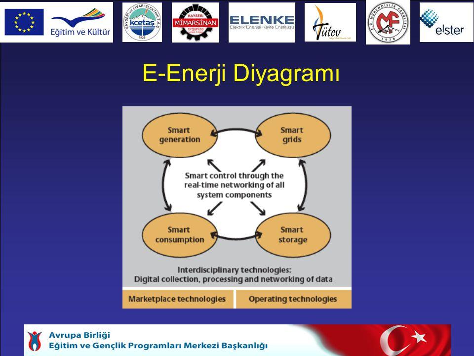 E-Enerji Diyagramı
