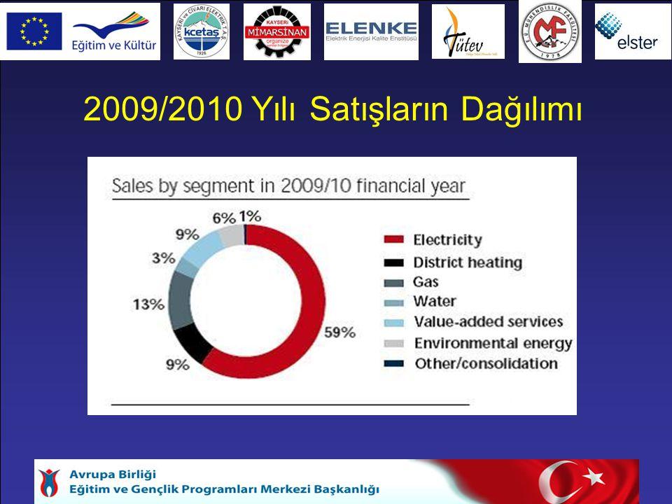 2009/2010 Yılı Satışların Dağılımı