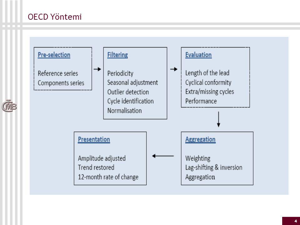 5 OECD Yöntemi - Ön Seçim (Pre-selection)_1 Büyüme çevrimi göstergesi olarak (referans seri olarak) genellikle sanayi üretim endeksi kullanılmaktadır Öncü gösterge olarak referans seri ile benzer dalgalanmalar gösteren (öncüleyen) seriler seçilmektedir Genellikle takip edilen makroekonomik değişkenler şunlardır: - GSYİH, bileşenleri ve sanayi üretimi - Bazı malların üretim değerleri (ham çelik, çimento, vb.) - Anketler (firmalarla ve hanehalkıyla ilgili) - Çeşitli imalat sanayi göstergeleri (siparişler, stoklar, vb.) - İnşaat göstergeleri - Dış ticaret verileri - İş piyasası göstergeleri - Üretici, tüketici fiyatları - Parasal veriler - Faizler, kurlar, diğer finansal göstergeler - Ödemeler dengesi verileri