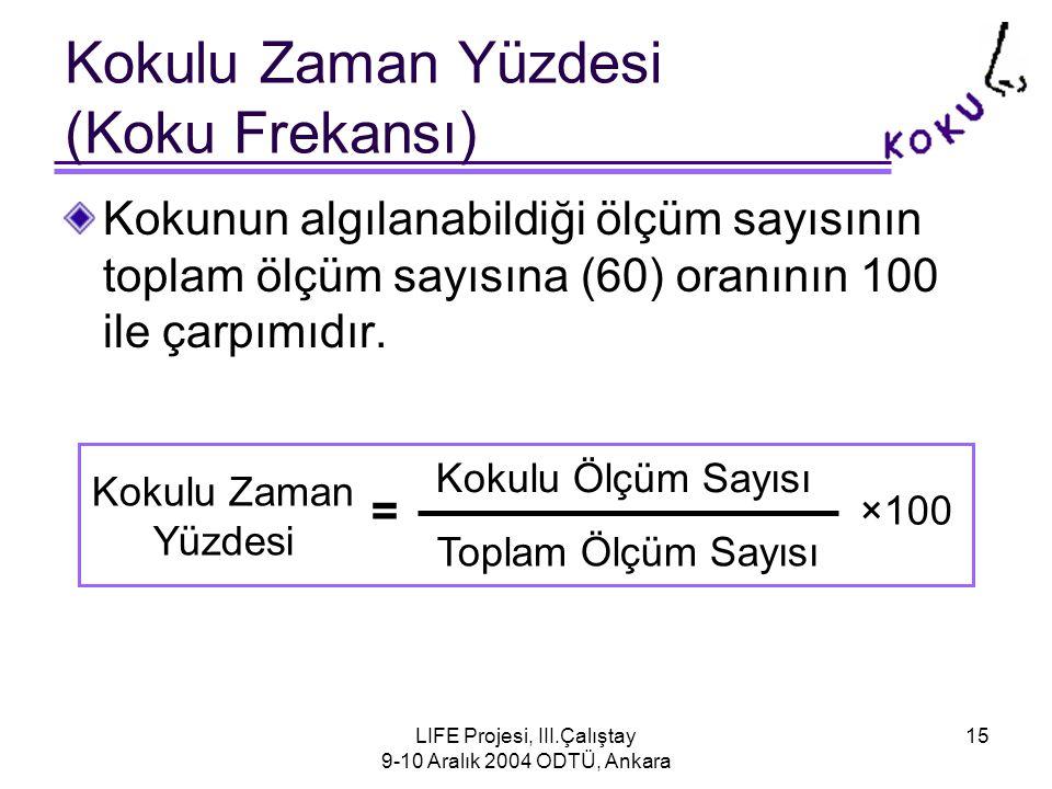 LIFE Projesi, III.Çalıştay 9-10 Aralık 2004 ODTÜ, Ankara 15 Kokulu Zaman Yüzdesi (Koku Frekansı) Kokunun algılanabildiği ölçüm sayısının toplam ölçüm sayısına (60) oranının 100 ile çarpımıdır.