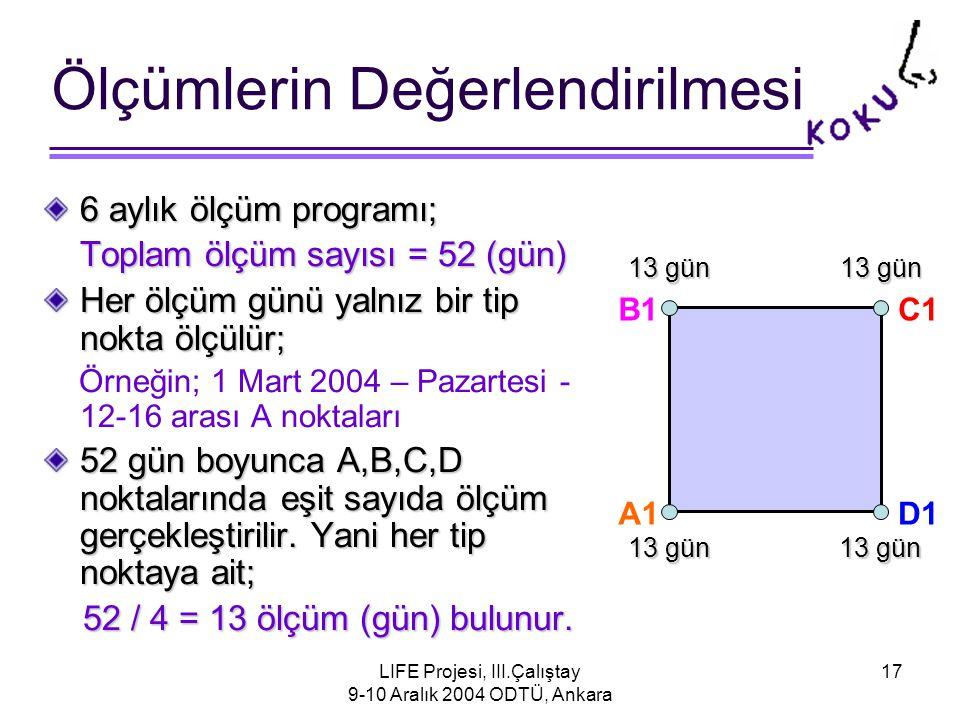 LIFE Projesi, III.Çalıştay 9-10 Aralık 2004 ODTÜ, Ankara 17 Ölçümlerin Değerlendirilmesi 6 aylık ölçüm programı; Toplam ölçüm sayısı = 52 (gün) Her ölçüm günü yalnız bir tip nokta ölçülür; Örneğin; 1 Mart 2004 – Pazartesi - 12-16 arası A noktaları 52 gün boyunca A,B,C,D noktalarında eşit sayıda ölçüm gerçekleştirilir.