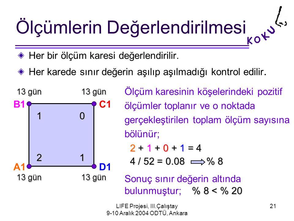 LIFE Projesi, III.Çalıştay 9-10 Aralık 2004 ODTÜ, Ankara 21 Her bir ölçüm karesi değerlendirilir.