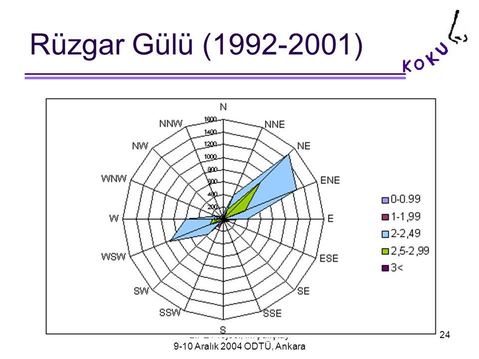 LIFE Projesi, III.Çalıştay 9-10 Aralık 2004 ODTÜ, Ankara 24 Rüzgar Gülü (1992-2001)