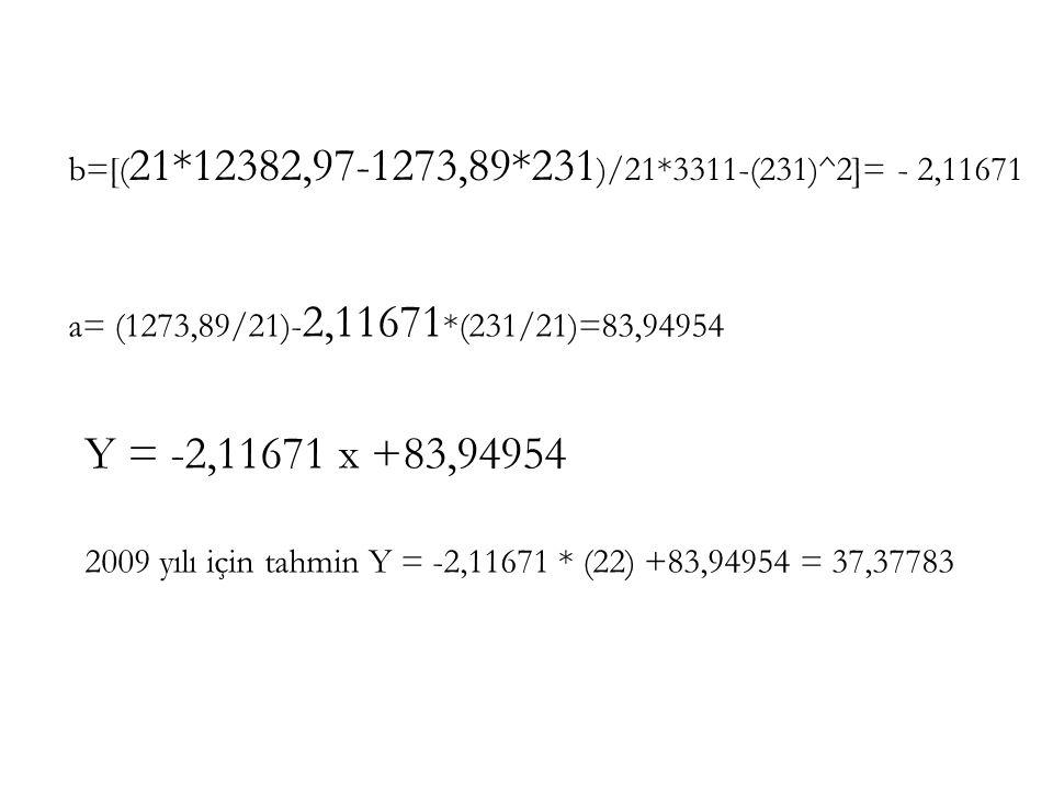 b=[( 21*12382,97-1273,89*231 )/21*3311-(231)^2]= - 2,11671 a= (1273,89/21)- 2,11671 *(231/21)=83,94954 Y = -2,11671 x +83,94954 2009 yılı için tahmin