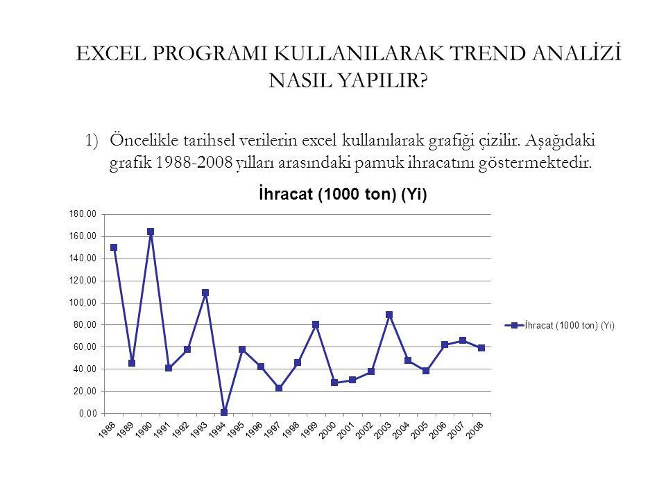 EXCEL PROGRAMI KULLANILARAK TREND ANALİZİ NASIL YAPILIR? 1)Öncelikle tarihsel verilerin excel kullanılarak grafiği çizilir. Aşağıdaki grafik 1988-2008