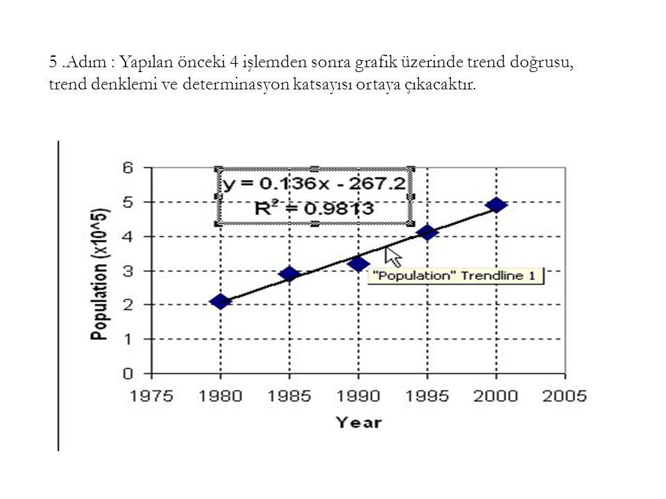 5.Adım : Yapılan önceki 4 işlemden sonra grafik üzerinde trend doğrusu, trend denklemi ve determinasyon katsayısı ortaya çıkacaktır.
