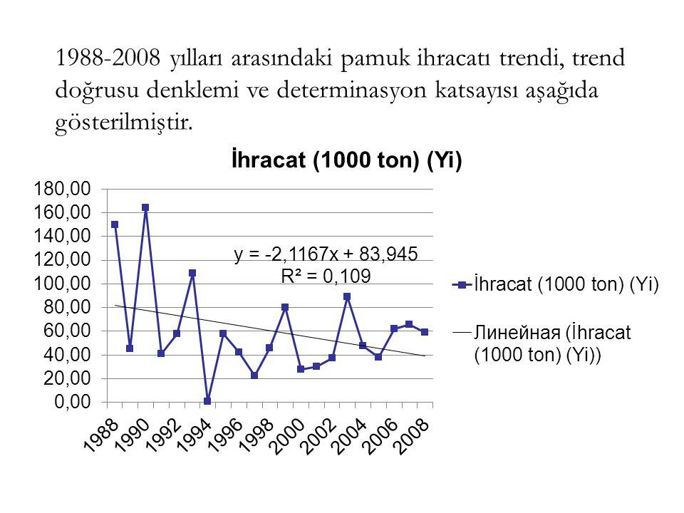 1988-2008 yılları arasındaki pamuk ihracatı trendi, trend doğrusu denklemi ve determinasyon katsayısı aşağıda gösterilmiştir.