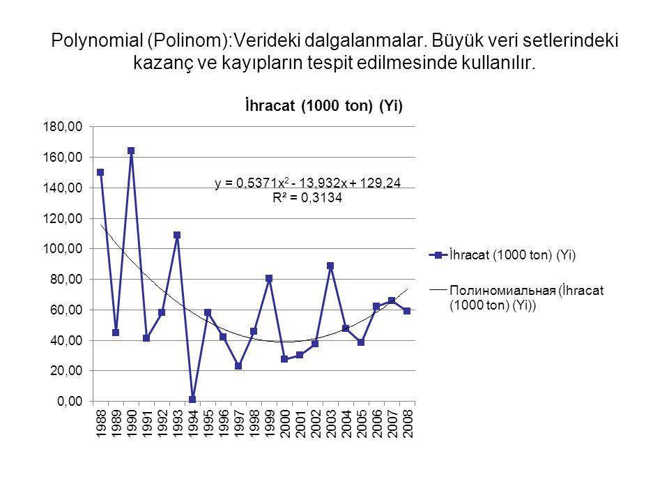 Polynomial (Polinom):Verideki dalgalanmalar. Büyük veri setlerindeki kazanç ve kayıpların tespit edilmesinde kullanılır.