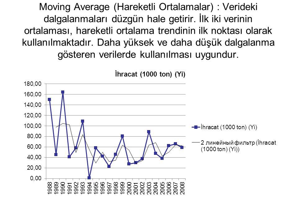Moving Average (Hareketli Ortalamalar) : Verideki dalgalanmaları düzgün hale getirir. İlk iki verinin ortalaması, hareketli ortalama trendinin ilk nok