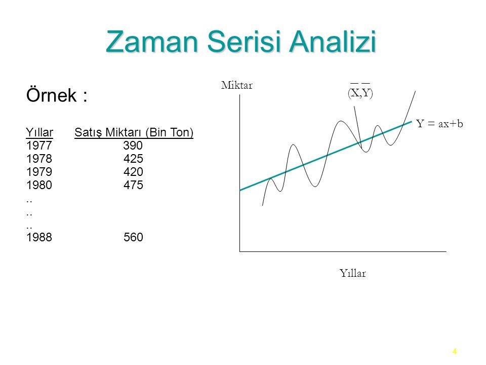 5 Zaman Serisi Analizi a= (ΣY i / n) - b(ΣX i / n) Örnek : a= (ΣY i / n) - b(ΣX i / n) b= [(nΣX i Y i – ΣY i.ΣX i ) / nΣX 2 i - (ΣX i ) 2 ] Yıllar Dönem (X i ) Satış Miktarı (Y i ) (X i Y i ) Xi2Xi2Xi2Xi2 197713903901..........