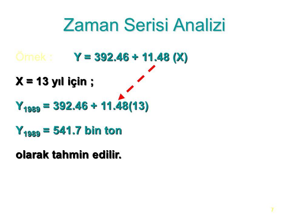 7 Zaman Serisi Analizi Y = 392.46 + 11.48 (X) Örnek :Y = 392.46 + 11.48 (X) X = 13 yıl için ; Y 1989 = 392.46 + 11.48(13) Y 1989 = 541.7 bin ton olara