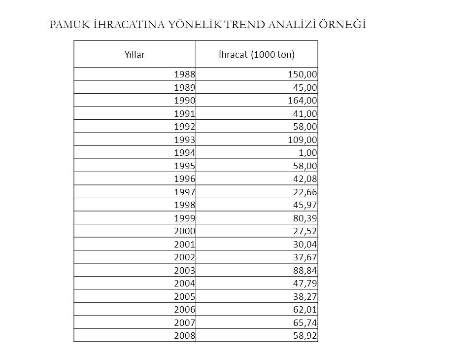 PAMUK İHRACATINA YÖNELİK TREND ANALİZİ ÖRNEĞİ Yıllarİhracat (1000 ton) 1988150,00 198945,00 1990164,00 199141,00 199258,00 1993109,00 19941,00 199558,