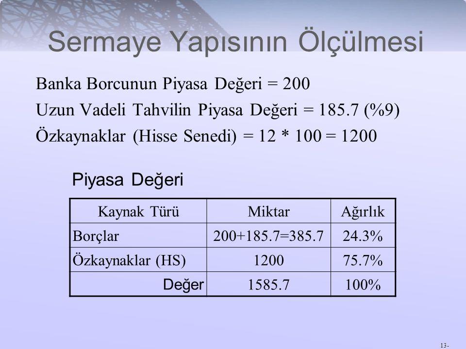13- Sermaye Yapısının Ölçülmesi Banka Borcunun Piyasa Değeri = 200 Uzun Vadeli Tahvilin Piyasa Değeri = 185.7 (%9) Özkaynaklar (Hisse Senedi) = 12 * 100 = 1200 Kaynak TürüMiktarAğırlık Borçlar200+185.7=385.724.3% Özkaynaklar (HS)120075.7% Değer 1585.7100% Piyasa Değeri