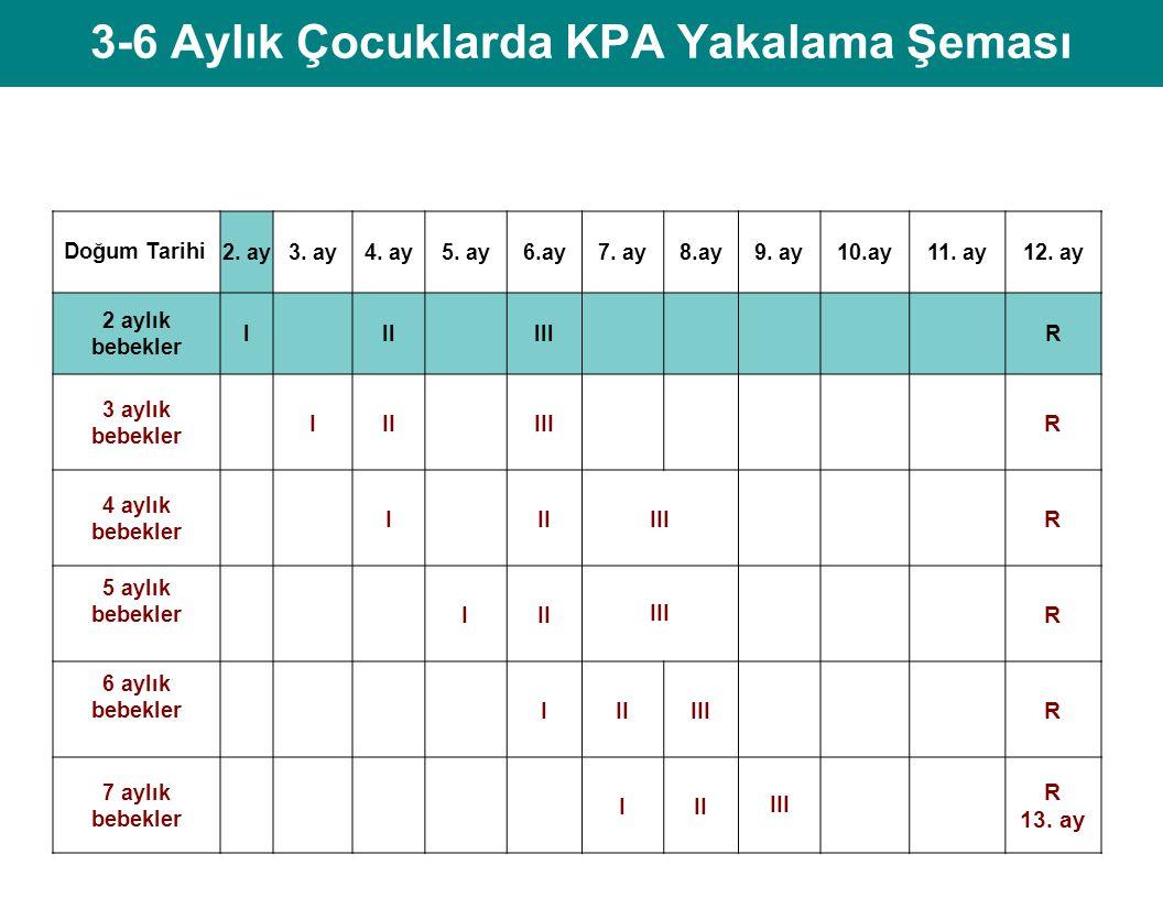 3-6 Aylık Çocuklarda KPA Yakalama Şeması Doğum Tarihi 2.