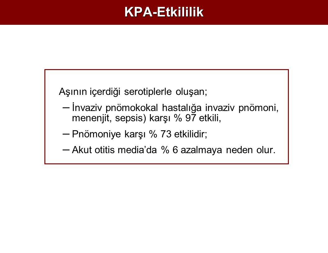 KPA-Etkililik Aşının içerdiği serotiplerle oluşan; – İnvaziv pnömokokal hastalığa invaziv pnömoni, menenjit, sepsis) karşı % 97 etkili, – Pnömoniye karşı % 73 etkilidir; – Akut otitis media'da % 6 azalmaya neden olur.