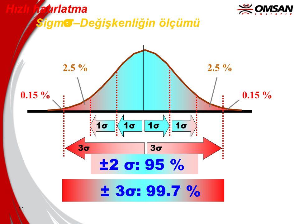 11 Hızlı hatırlatma Sigma –Değişkenliğin ölçümü σ 1σ 2.5 % ±2 σ: 95 % 3σ 0.15 % ± 3σ: 99.7 %