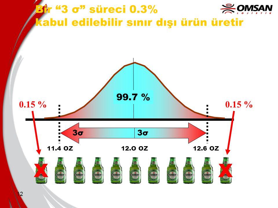 "12 Bir ""3 σ"" süreci 0.3% kabul edilebilir sınır dışı ürün üretir 3σ 0.15 % 11.4 OZ12.O OZ12.6 OZ XX 99.7 %"
