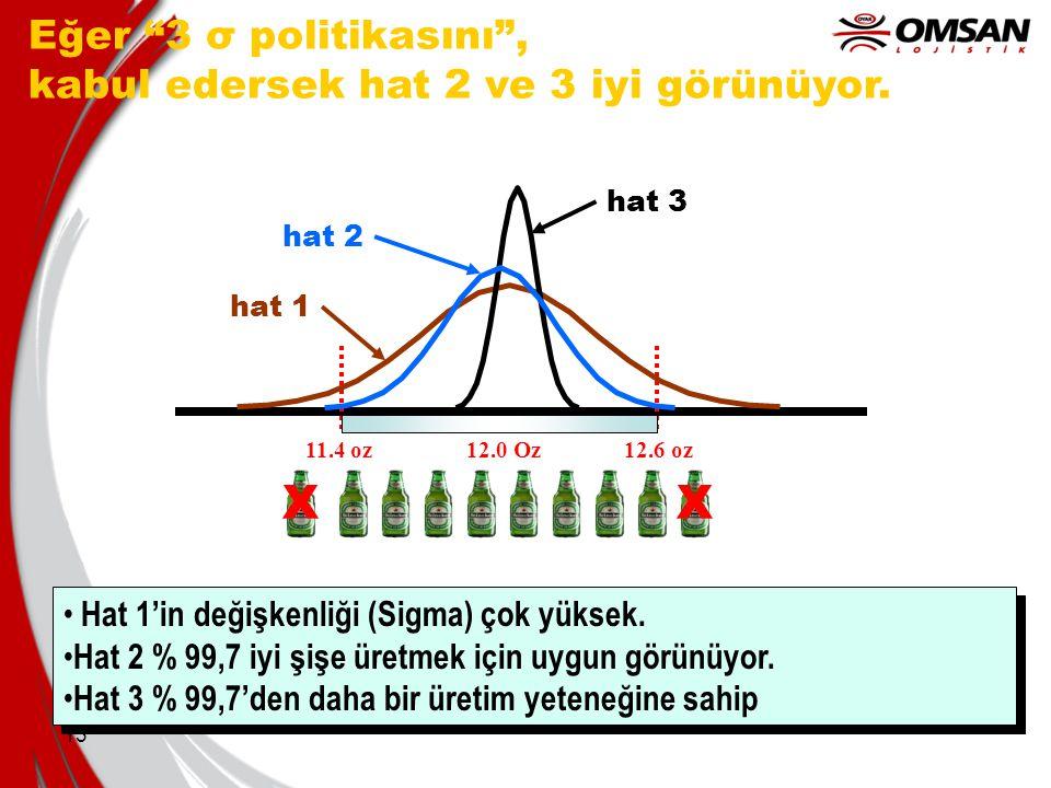 """13 Eğer """"3 σ politikasını"""", kabul edersek hat 2 ve 3 iyi görünüyor. 11.4 oz12.6 oz12.0 Oz hat 1 hat 2 hat 3 XX Hat 1'in değişkenliği (Sigma) çok yükse"""