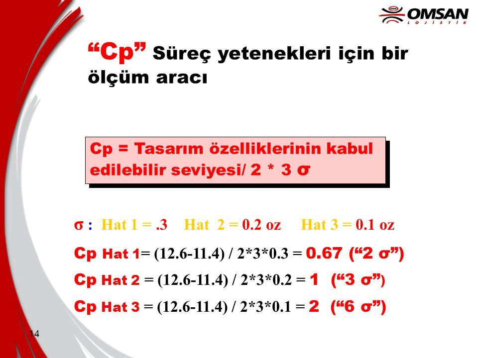 """14 """"Cp"""" Süreç yetenekleri için bir ölçüm aracı Cp = Tasarım özelliklerinin kabul edilebilir seviyesi/ 2 * 3 σ Cp = Tasarım özelliklerinin kabul edileb"""