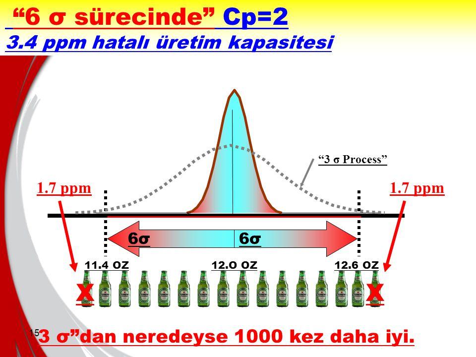 """15 """"6 σ sürecinde"""" Cp=2 3.4 ppm hatalı üretim kapasitesi 6σ 1.7 ppm 11.4 OZ12.O OZ12.6 OZ XX """"3 σ Process"""" 3 σ""""dan neredeyse 1000 kez daha iyi."""