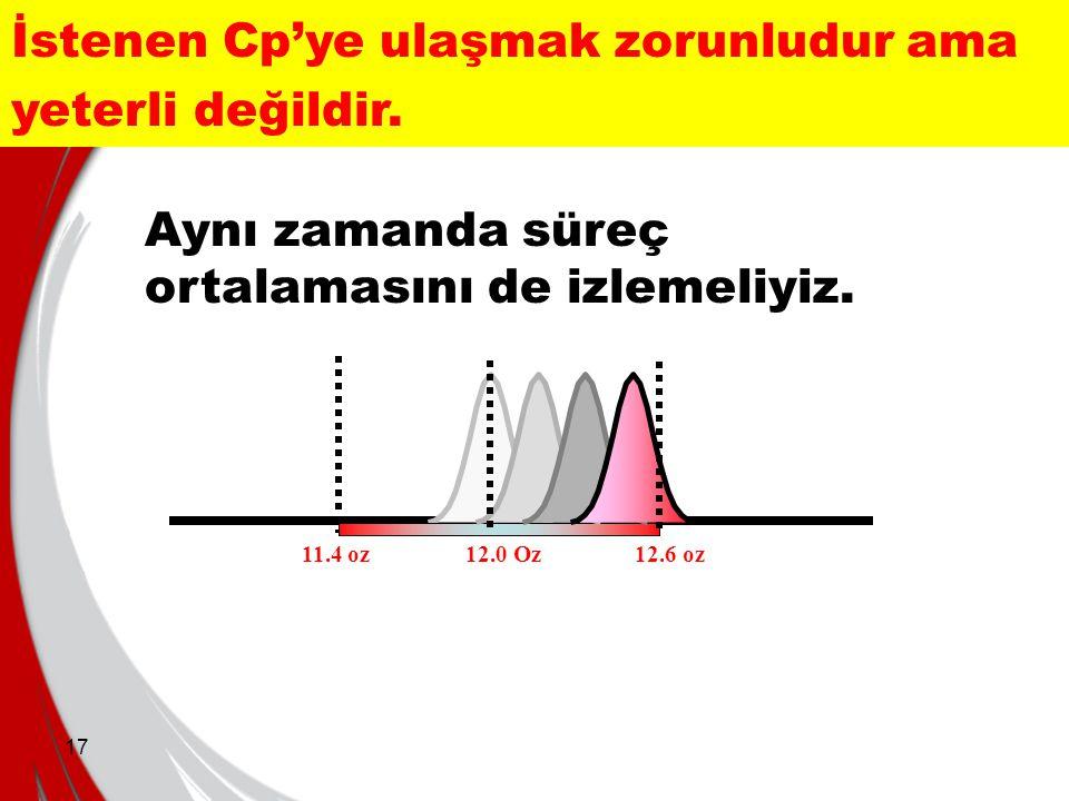 17 Aynı zamanda süreç ortalamasını de izlemeliyiz. İstenen Cp'ye ulaşmak zorunludur ama yeterli değildir. 11.4 oz12.6 oz12.0 Oz
